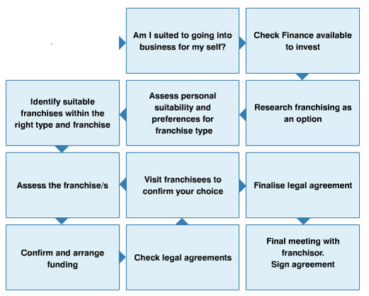 Step By Step Guide on How to Franchise