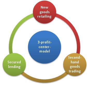 3-profit-center-model